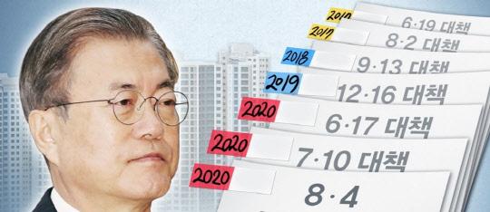 `집값, 미친듯이 올랐다?`…4년 전보다 지금이 더 충격적